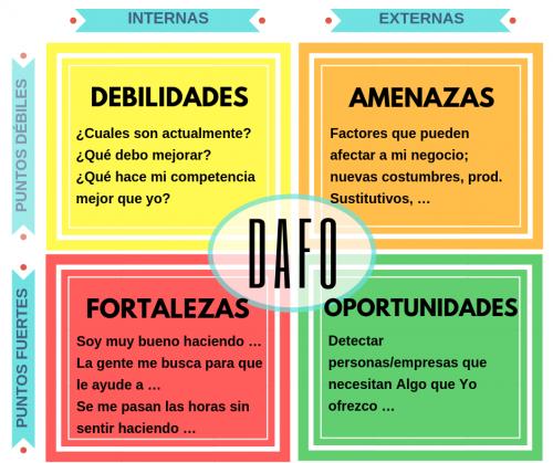 DAFO Marca Personal para un profesional Mentornets