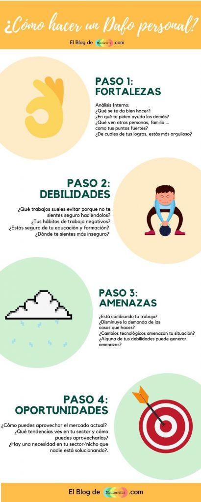 Infografia DAFO Personal Mentornets